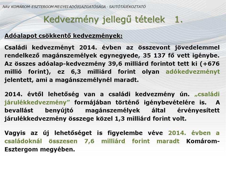 Adóalapot csökkentő kedvezmények: Családi kedvezményt 2014. évben az összevont jövedelemmel rendelkező magánszemélyek egynegyede, 35 137 fő vett igény