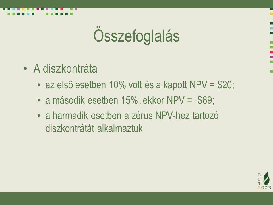 Összefoglalás A diszkontráta az első esetben 10% volt és a kapott NPV = $20; a második esetben 15%, ekkor NPV = -$69; a harmadik esetben a zérus NPV-hez tartozó diszkontrátát alkalmaztuk