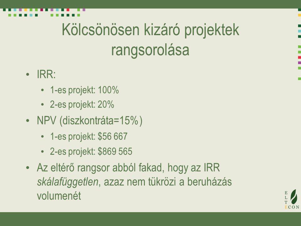 Kölcsönösen kizáró projektek rangsorolása IRR: 1-es projekt: 100% 2-es projekt: 20% NPV (diszkontráta=15%) 1-es projekt: $56 667 2-es projekt: $869 565 Az eltérő rangsor abból fakad, hogy az IRR skálafüggetlen, azaz nem tükrözi a beruházás volumenét
