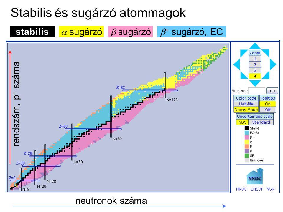 neutronok száma rendszám, p + száma  sugárzó stabilis  + sugárzó, EC Stabilis és sugárzó atommagok  sugárzó