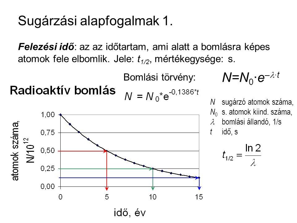 Sugárzási alapfogalmak 1. Felezési idő: az az időtartam, ami alatt a bomlásra képes atomok fele elbomlik. Jele: t 1/2, mértékegysége: s. N=N 0 ·e – ·t