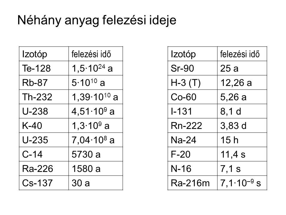 Néhány anyag felezési ideje Izotóp felezési idő Izotóp felezési idő Te-1281,5·10 24 aSr-9025 a Rb-875·10 10 aH-3 (T)12,26 a Th-2321,39·10 10 aCo-605,2