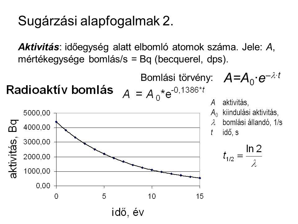Sugárzási alapfogalmak 2. Aktivitás: időegység alatt elbomló atomok száma. Jele: A, mértékegysége bomlás/s = Bq (becquerel, dps). A=A 0 ·e – ·t Bomlás