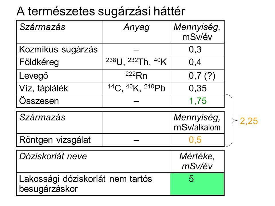 A természetes sugárzási háttér SzármazásAnyagMennyiség, mSv/év Kozmikus sugárzás–0,3 Földkéreg 238 U, 232 Th, 40 K0,4 Levegő 222 Rn0,7 (?) Víz, táplál