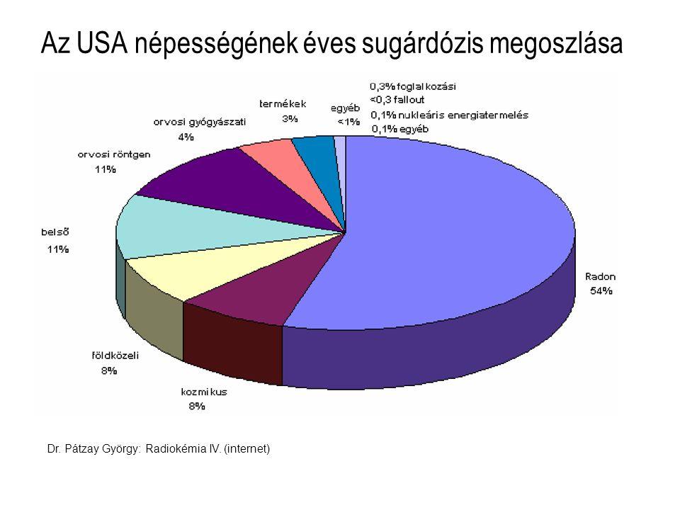 Az USA népességének éves sugárdózis megoszlása Dr. Pátzay György: Radiokémia IV. (internet)