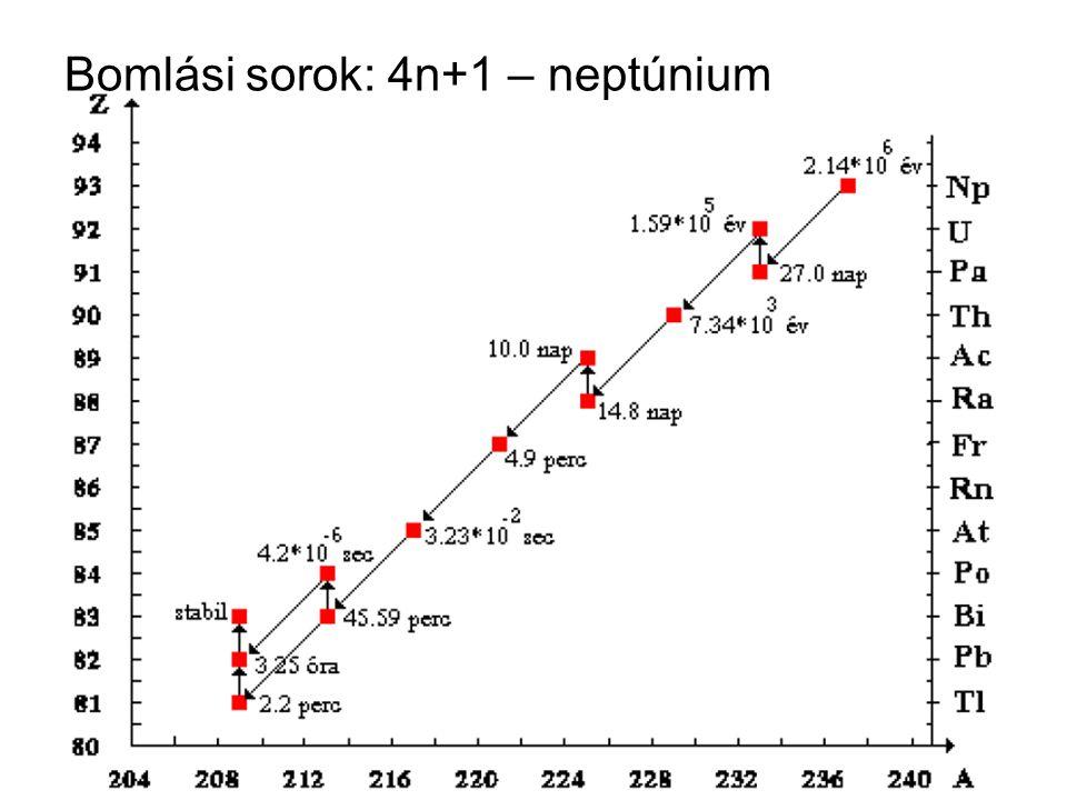 Bomlási sorok: 4n+1 – neptúnium