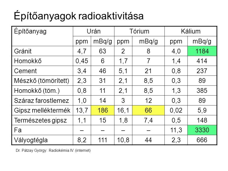 Építőanyagok radioaktivitása ÉpítőanyagUránTóriumKálium ppmmBq/gppmmBq/gppmmBq/g Gránit4,763284,01184 Homokkő0,4561,771,4414 Cement3,4465,1210,8237 Mé