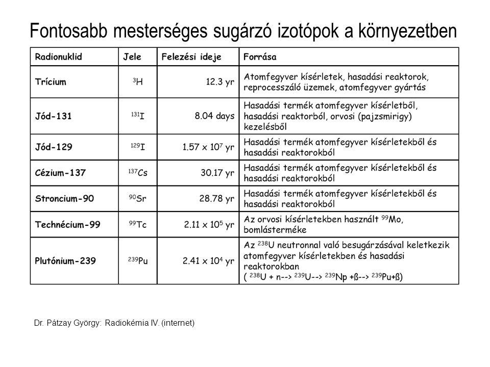 Fontosabb mesterséges sugárzó izotópok a környezetben Dr. Pátzay György: Radiokémia IV. (internet)