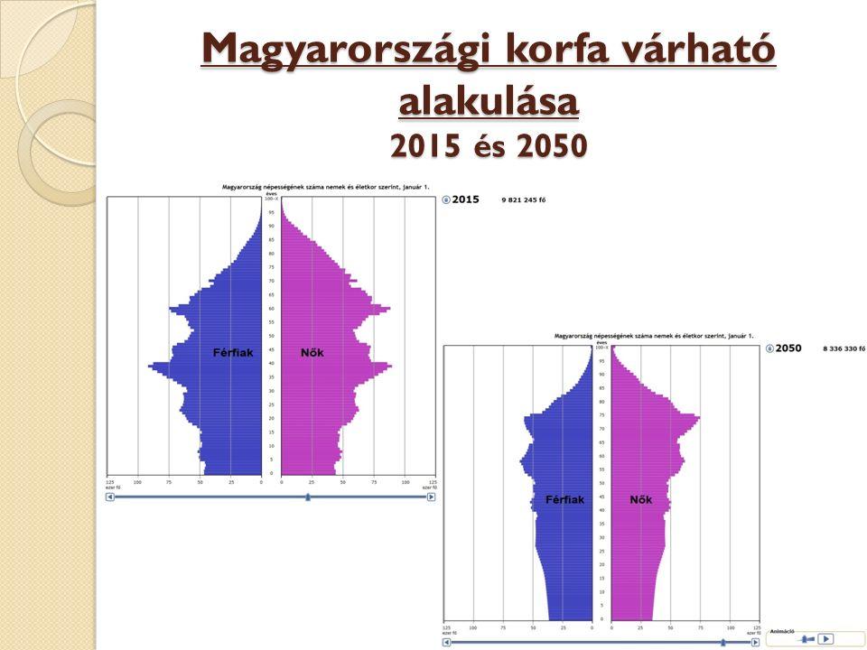 Magyarországi korfa várható alakulása 2015 és 2050