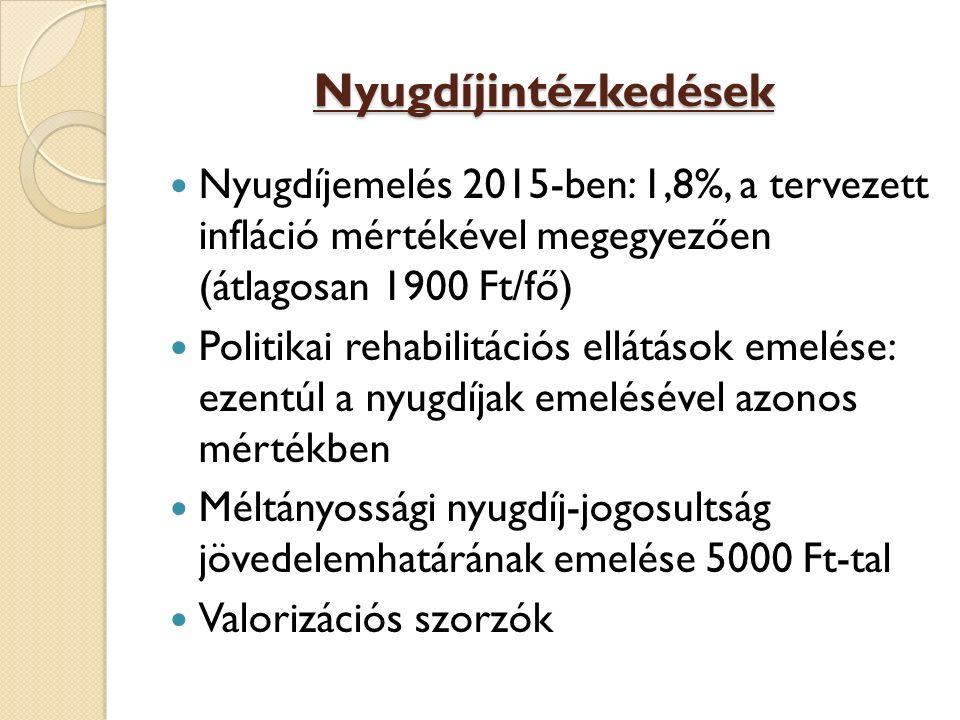 Nyugdíjintézkedések Nyugdíjemelés 2015-ben: 1,8%, a tervezett infláció mértékével megegyezően (átlagosan 1900 Ft/fő) Politikai rehabilitációs ellátáso