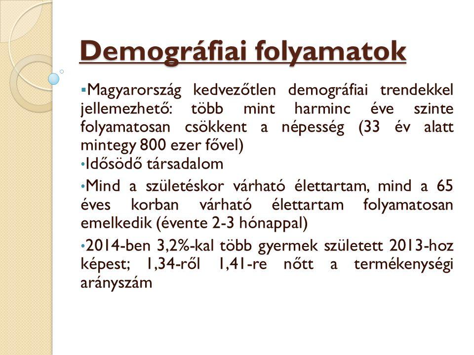 Demográfiai folyamatok  Magyarország kedvezőtlen demográfiai trendekkel jellemezhető: több mint harminc éve szinte folyamatosan csökkent a népesség (