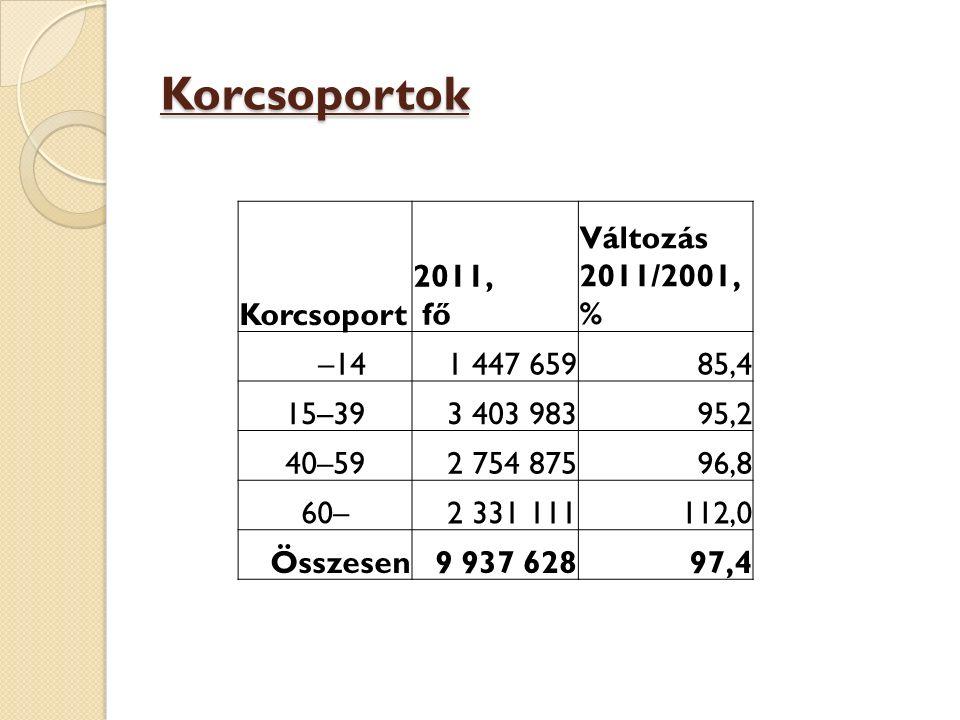 Korcsoportok Korcsoport 2011, fő Változás 2011/2001, % –141 447 65985,4 15–393 403 98395,2 40–592 754 87596,8 60–2 331 111112,0 Összesen9 937 62897,4