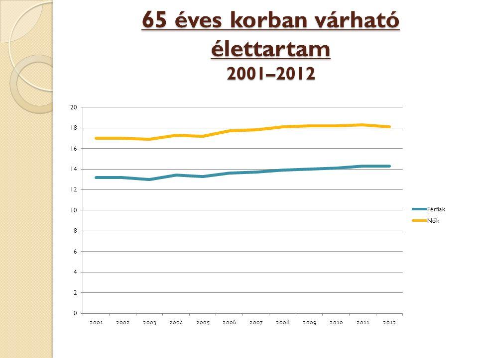 Egészségben töltött várható élettartam 65 éves korban 2005–2012