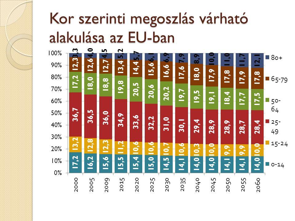 Kor szerinti megoszlás várható alakulása az EU-ban