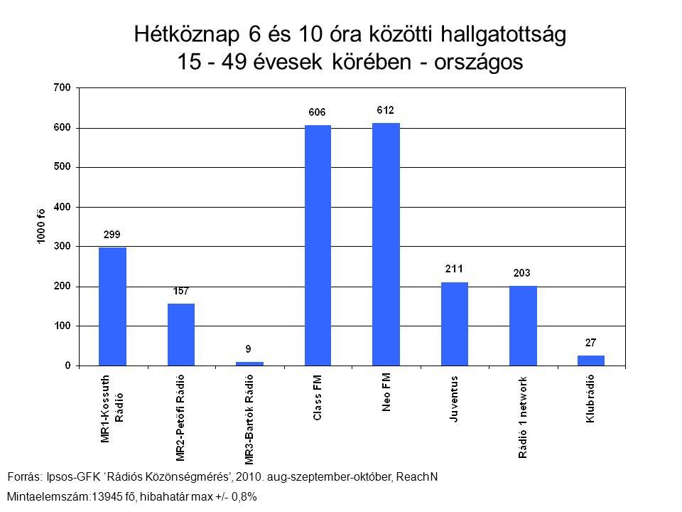 Hétköznap 6 és 10 óra közötti hallgatottság 15 - 49 évesek körében - országos Forrás: Ipsos-GFK 'Rádiós Közönségmérés', 2010.