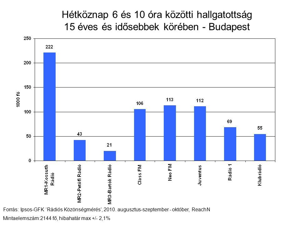 Hétköznap 6 és 10 óra közötti hallgatottság 15 éves és idősebbek körében - Budapest Forrás: Ipsos-GFK 'Rádiós Közönségmérés', 2010.