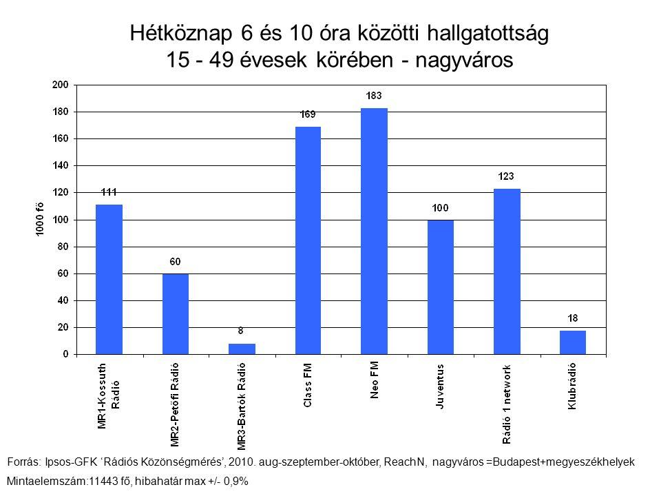 Hétköznap 6 és 10 óra közötti hallgatottság 15 - 49 évesek körében - nagyváros Forrás: Ipsos-GFK 'Rádiós Közönségmérés', 2010.
