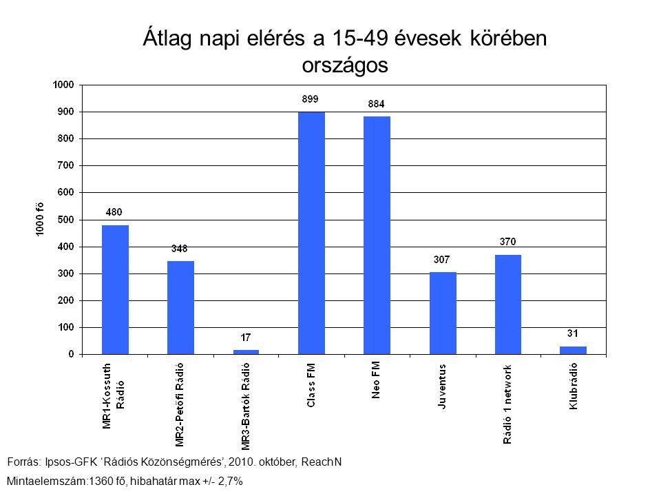 Átlag napi elérés a 15-49 évesek körében országos Forrás: Ipsos-GFK 'Rádiós Közönségmérés', 2010.