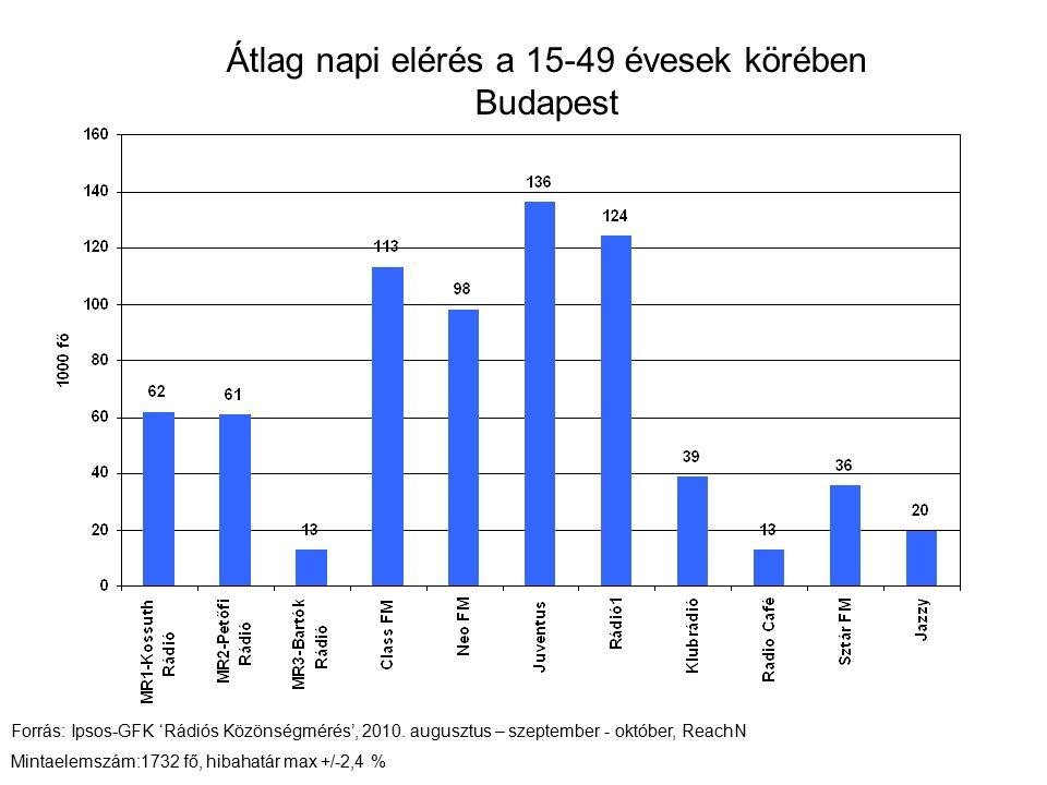 Átlag napi elérés a 15-49 évesek körében Budapest Forrás: Ipsos-GFK 'Rádiós Közönségmérés', 2010.