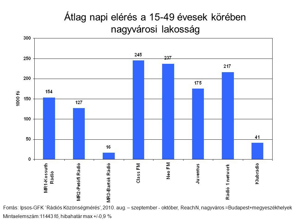 Átlag napi elérés a 15 - 29 évesek körében országos Forrás: Ipsos-GFK 'Rádiós Közönségmérés', 2010.