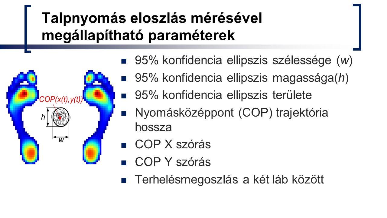 Talpnyomás eloszlás mérésével megállapítható paraméterek 95% konfidencia ellipszis szélessége (w) 95% konfidencia ellipszis magassága(h) 95% konfidencia ellipszis területe Nyomásközéppont (COP) trajektória hossza COP X szórás COP Y szórás Terhelésmegoszlás a két láb között