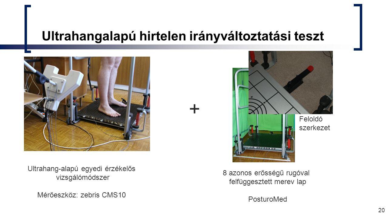 Ultrahangalapú hirtelen irányváltoztatási teszt 20 Ultrahang-alapú egyedi érzékelős vizsgálómódszer Mérőeszköz: zebris CMS10 + 8 azonos erősségű rugóval felfüggesztett merev lap PosturoMed Feloldó szerkezet