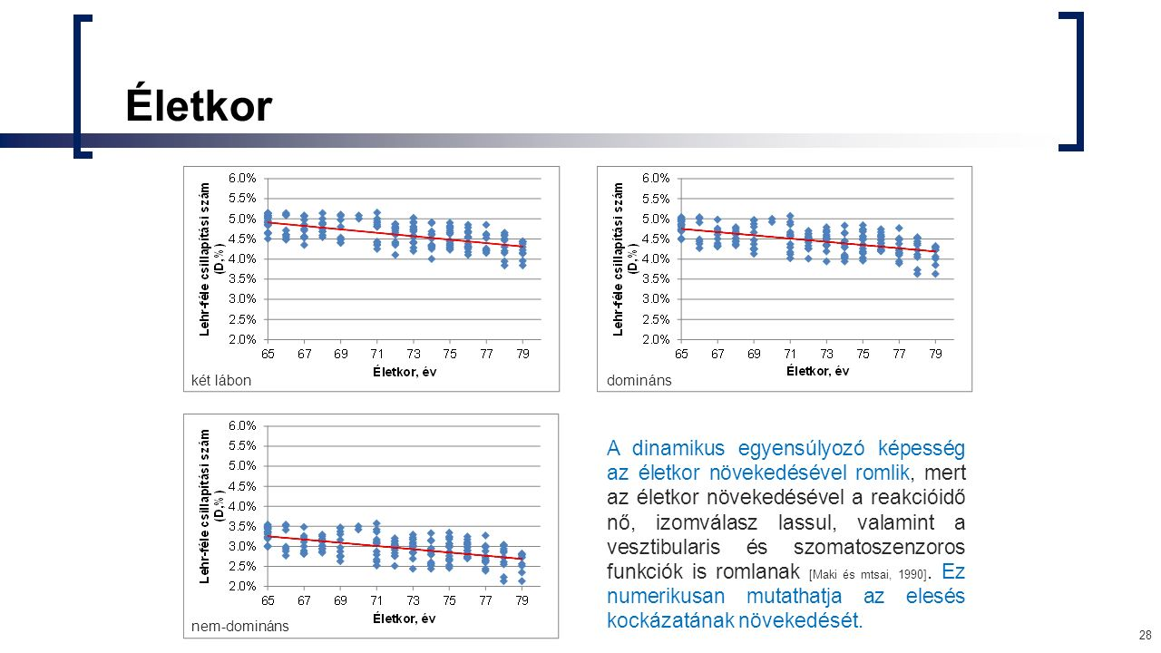 Életkor dominánskét lábon nem-domináns A dinamikus egyensúlyozó képesség az életkor növekedésével romlik, mert az életkor növekedésével a reakcióidő nő, izomválasz lassul, valamint a vesztibularis és szomatoszenzoros funkciók is romlanak [Maki és mtsai, 1990].