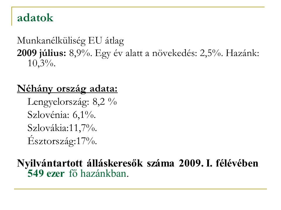 adatok Munkanélküliség EU átlag 2009 július: 8,9%. Egy év alatt a növekedés: 2,5%. Hazánk: 10,3%. Néhány ország adata: Lengyelország: 8,2 % Szlovénia: