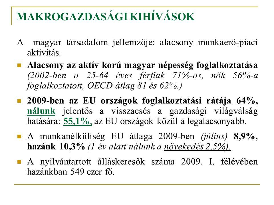 MAKROGAZDASÁGI KIHÍVÁSOK A magyar társadalom jellemzője: alacsony munkaerő-piaci aktivitás. Alacsony az aktív korú magyar népesség foglalkoztatása (20