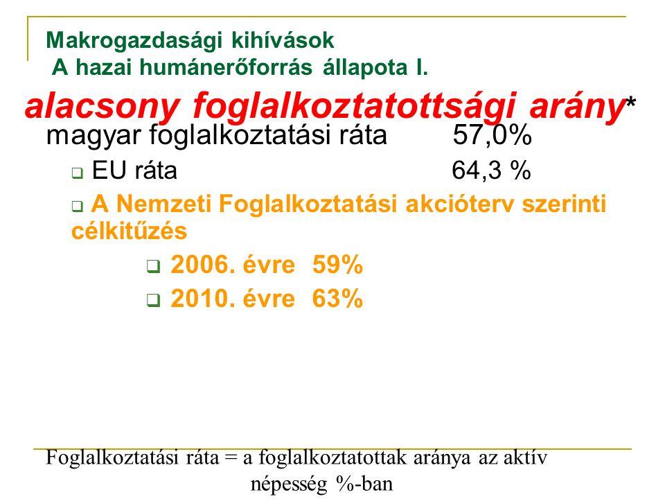 Makrogazdasági kihívások A hazai humánerőforrás állapota I. magyar foglalkoztatási ráta 57,0%  EU ráta 64,3 %  A Nemzeti Foglalkoztatási akcióterv s