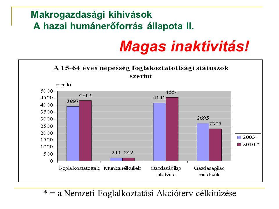 Makrogazdasági kihívások A hazai humánerőforrás állapota II. Magas inaktivitás! * = a Nemzeti Foglalkoztatási Akcióterv célkitűzése