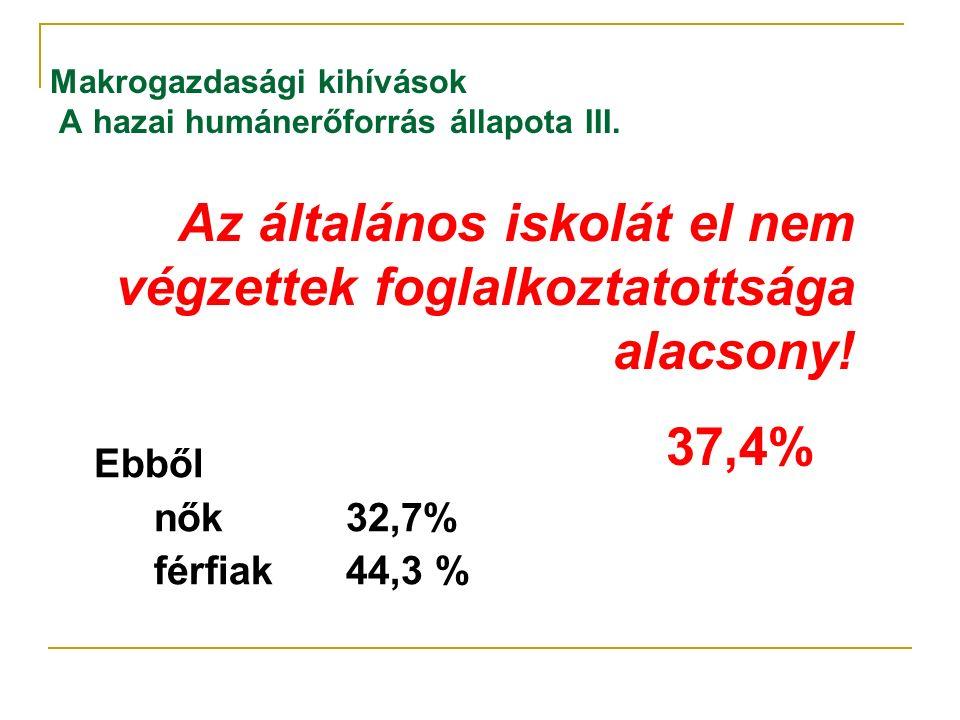 Makrogazdasági kihívások A hazai humánerőforrás állapota III. Ebből nők32,7% férfiak44,3 % Az általános iskolát el nem végzettek foglalkoztatottsága a