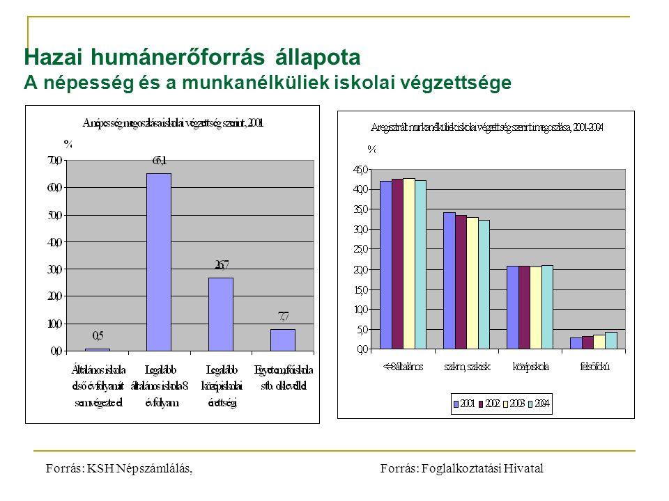 Hazai humánerőforrás állapota A népesség és a munkanélküliek iskolai végzettsége Forrás: KSH Népszámlálás, Forrás: Foglalkoztatási Hivatal