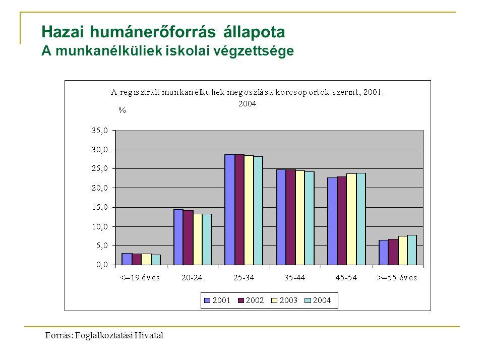 Forrás: Foglalkoztatási Hivatal Hazai humánerőforrás állapota A munkanélküliek iskolai végzettsége