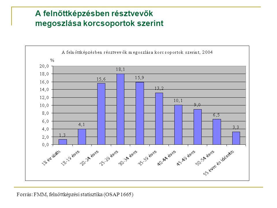 A felnőttképzésben résztvevők megoszlása korcsoportok szerint Forrás: FMM, felnőttképzési statisztika (OSAP 1665)