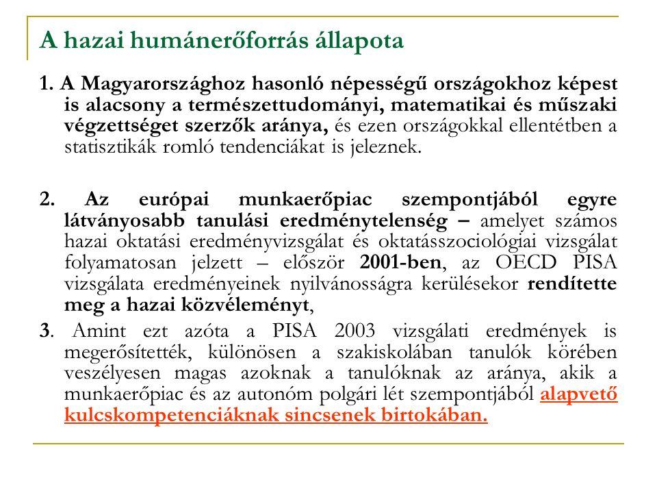 A hazai humánerőforrás állapota 1. A Magyarországhoz hasonló népességű országokhoz képest is alacsony a természettudományi, matematikai és műszaki vég