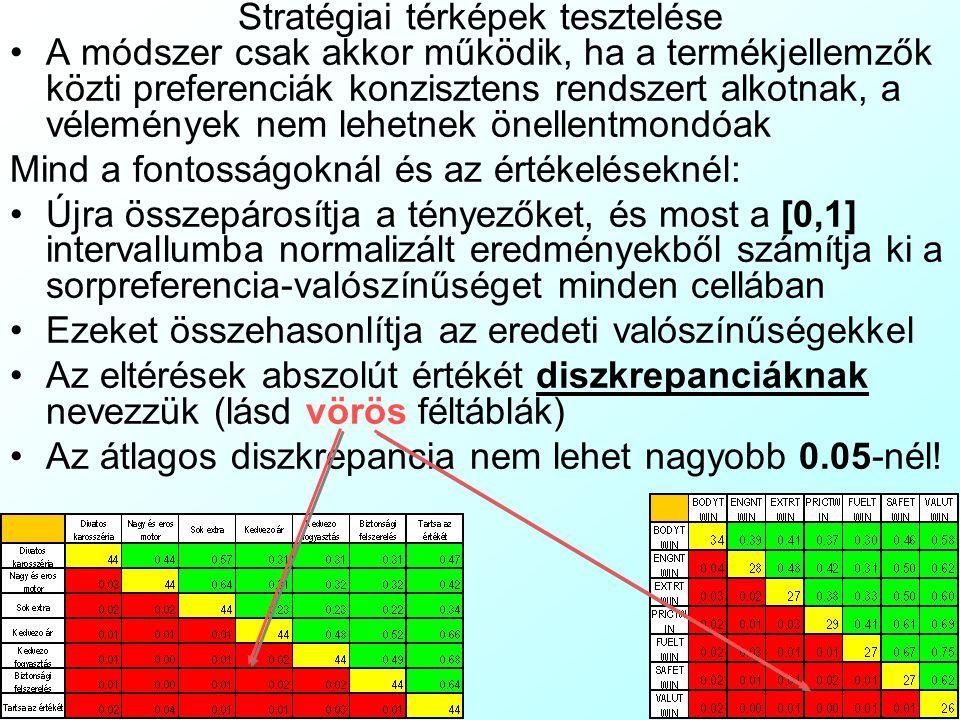 Stratégiai térképek tesztelése A módszer csak akkor működik, ha a termékjellemzők közti preferenciák konzisztens rendszert alkotnak, a vélemények nem lehetnek önellentmondóak Mind a fontosságoknál és az értékeléseknél: Újra összepárosítja a tényezőket, és most a [0,1] intervallumba normalizált eredményekből számítja ki a sorpreferencia-valószínűséget minden cellában Ezeket összehasonlítja az eredeti valószínűségekkel Az eltérések abszolút értékét diszkrepanciáknak nevezzük (lásd vörös féltáblák) Az átlagos diszkrepancia nem lehet nagyobb 0.05-nél!