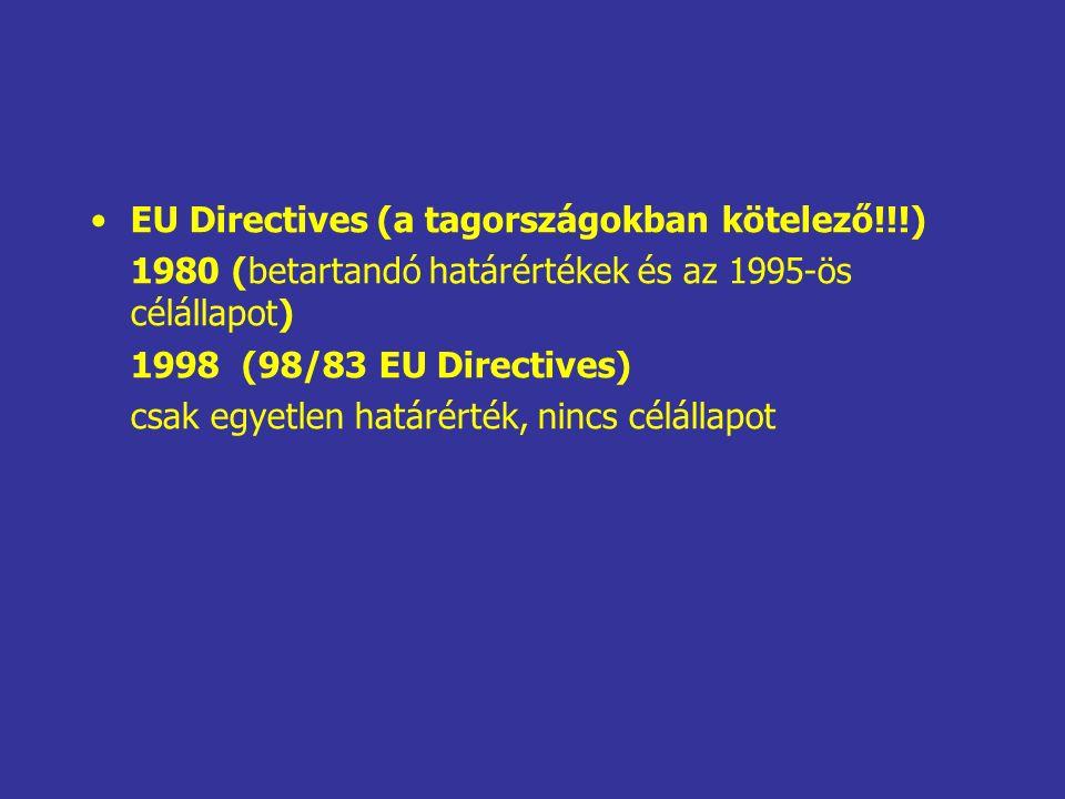 EU Directives (a tagországokban kötelező!!!) 1980 (betartandó határértékek és az 1995-ös célállapot) 1998 (98/83 EU Directives) csak egyetlen határérték, nincs célállapot
