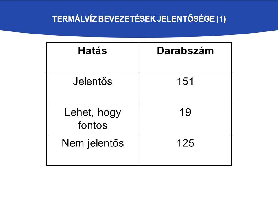 TERMÁLVÍZ BEVEZETÉSEK JELENTŐSÉGE (1) HatásDarabszám Jelentős151 Lehet, hogy fontos 19 Nem jelentős125