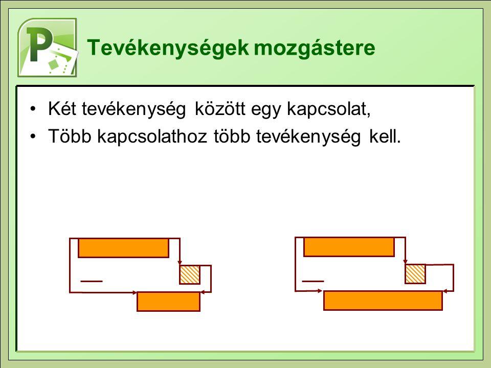 Tevékenységek mozgástere Két tevékenység között egy kapcsolat, Több kapcsolathoz több tevékenység kell.