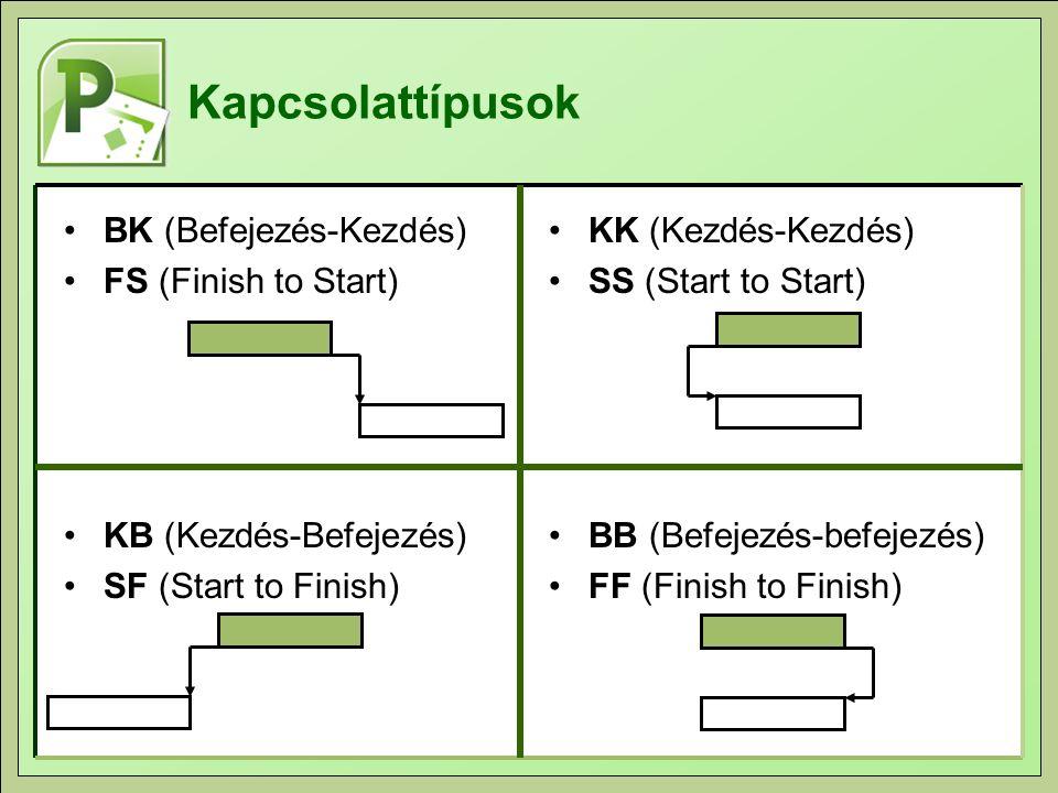 Kapcsolattípusok BK (Befejezés-Kezdés) FS (Finish to Start) KB (Kezdés-Befejezés) SF (Start to Finish) KK (Kezdés-Kezdés) SS (Start to Start) BB (Befe
