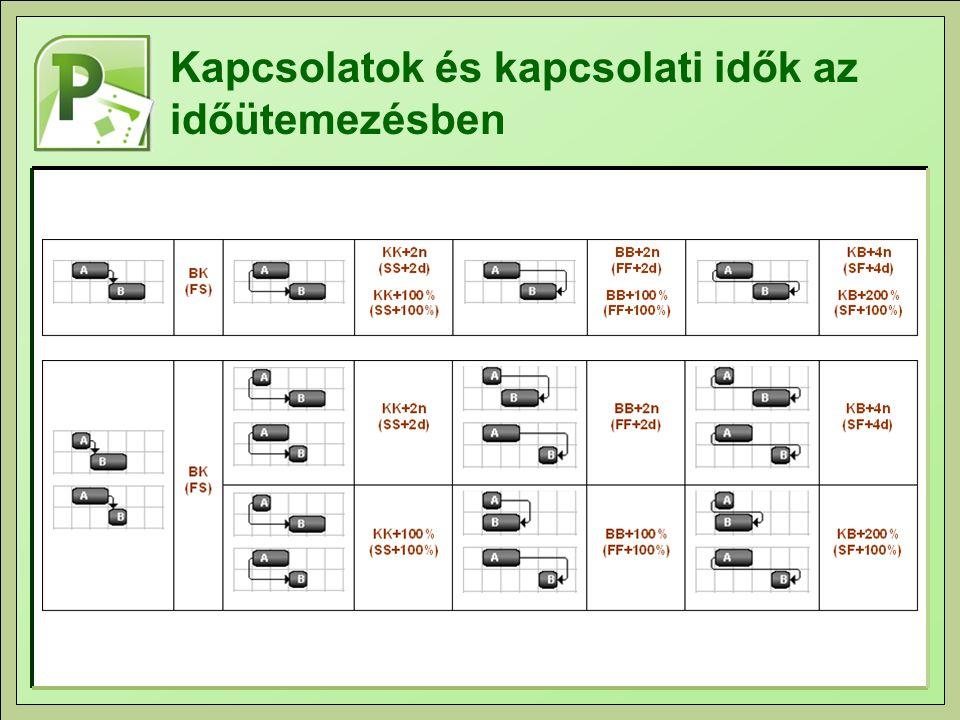 2.feladat: Segédtevékenységek alkalmazása Nyissuk meg a CSŐFEKTETÉS.MPP állományt.