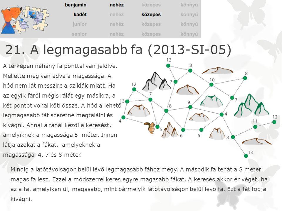 21. A legmagasabb fa (2013-SI-05) A térképen néhány fa ponttal van jelölve. Mellette meg van adva a magassága. A hód nem lát messzire a sziklák miatt.
