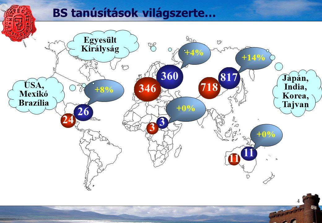 4 26 817 360 3 11 +8% +14% +4% +0% 24 3 346 718 11 BS tanúsítások világszerte… USA, Mexikó Brazília Japán, India, Korea, Tajvan Egyesült Királyság