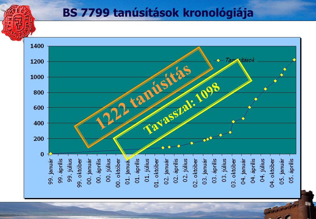 6 BS 7799 tanúsítások kronológiája 1222 tanúsítás Tavasszal: 1098