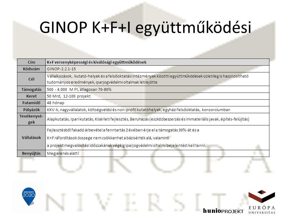 GINOP K+F+I együttműködési CímK+F versenyképességi és kiválósági együttműködések KódszámGINOP-2.2.1-15 Cél Vállalkozások, kutató-helyek és a felsőoktatási intézmények közötti együttműködések üzletileg is hasznosítható tudományos eredmények, iparjogvédelmi oltalmak létrejötte Támogatás500 - 4.000 M Ft, átlagosan 70-80% Keret50 Mrd, 12-100 projekt Futamidő48 hónap PályázókKKV-k, nagyvállalatok, költségvetési és non-profit kutatóhelyek, egyházi felsőoktatás, konzorciumban Tevékenysé- gek Alapkutatás, Ipari kutatás, Kísérleti fejlesztés, Beruházás (eszközbeszerzés és immateriális javak, építés-felújítás) Vállalások Fejlesztésből fakadó árbevétel a fenntartás 2 évében érje el a támogatás 30%-át és a K+F ráfordítások összege nem csökkenhet a bázisérték alá, valamint a projekt megvalósítási időszakának végéig iparjogvédelmi oltalmi bejelentést kell tenni.