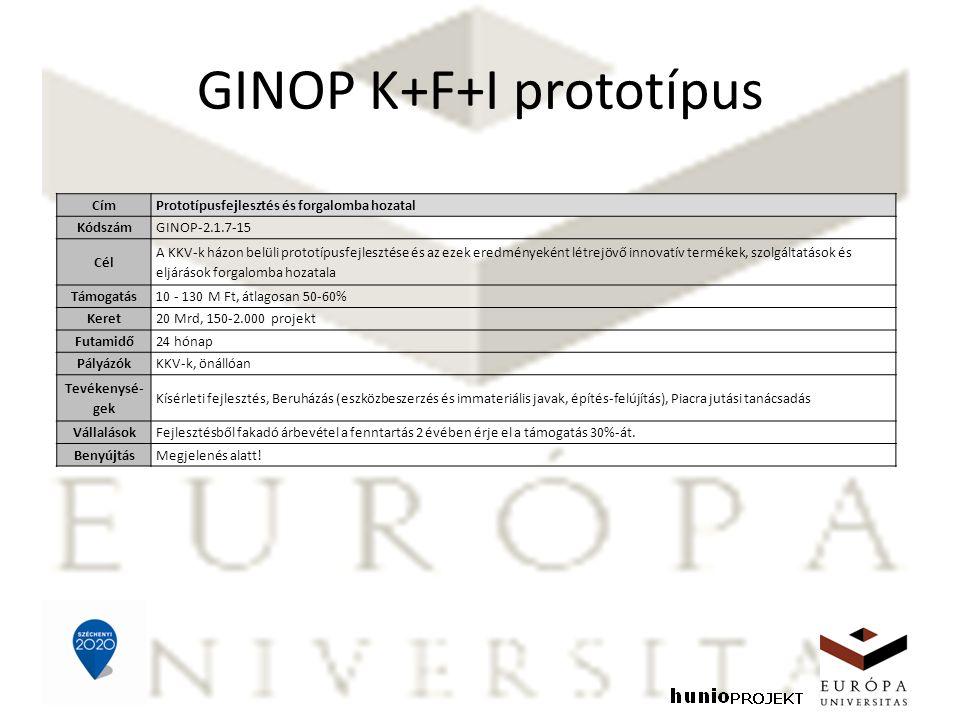 GINOP K+F+I prototípus CímPrototípusfejlesztés és forgalomba hozatal KódszámGINOP-2.1.7-15 Cél A KKV-k házon belüli prototípusfejlesztése és az ezek eredményeként létrejövő innovatív termékek, szolgáltatások és eljárások forgalomba hozatala Támogatás10 - 130 M Ft, átlagosan 50-60% Keret20 Mrd, 150-2.000 projekt Futamidő24 hónap PályázókKKV-k, önállóan Tevékenysé- gek Kísérleti fejlesztés, Beruházás (eszközbeszerzés és immateriális javak, építés-felújítás), Piacra jutási tanácsadás VállalásokFejlesztésből fakadó árbevétel a fenntartás 2 évében érje el a támogatás 30%-át.