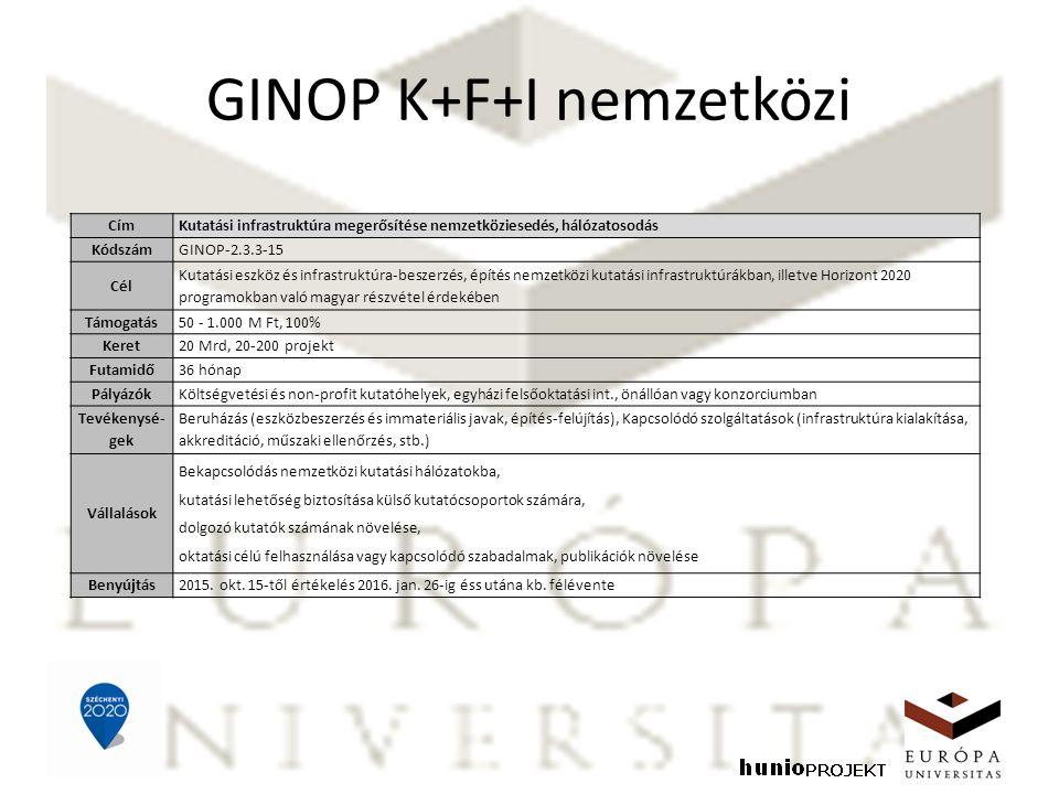 GINOP K+F+I nemzetközi CímKutatási infrastruktúra megerősítése nemzetköziesedés, hálózatosodás KódszámGINOP-2.3.3-15 Cél Kutatási eszköz és infrastruktúra-beszerzés, építés nemzetközi kutatási infrastruktúrákban, illetve Horizont 2020 programokban való magyar részvétel érdekében Támogatás50 - 1.000 M Ft, 100% Keret20 Mrd, 20-200 projekt Futamidő36 hónap PályázókKöltségvetési és non-profit kutatóhelyek, egyházi felsőoktatási int., önállóan vagy konzorciumban Tevékenysé- gek Beruházás (eszközbeszerzés és immateriális javak, építés-felújítás), Kapcsolódó szolgáltatások (infrastruktúra kialakítása, akkreditáció, műszaki ellenőrzés, stb.) Vállalások Bekapcsolódás nemzetközi kutatási hálózatokba, kutatási lehetőség biztosítása külső kutatócsoportok számára, dolgozó kutatók számának növelése, oktatási célú felhasználása vagy kapcsolódó szabadalmak, publikációk növelése Benyújtás2015.