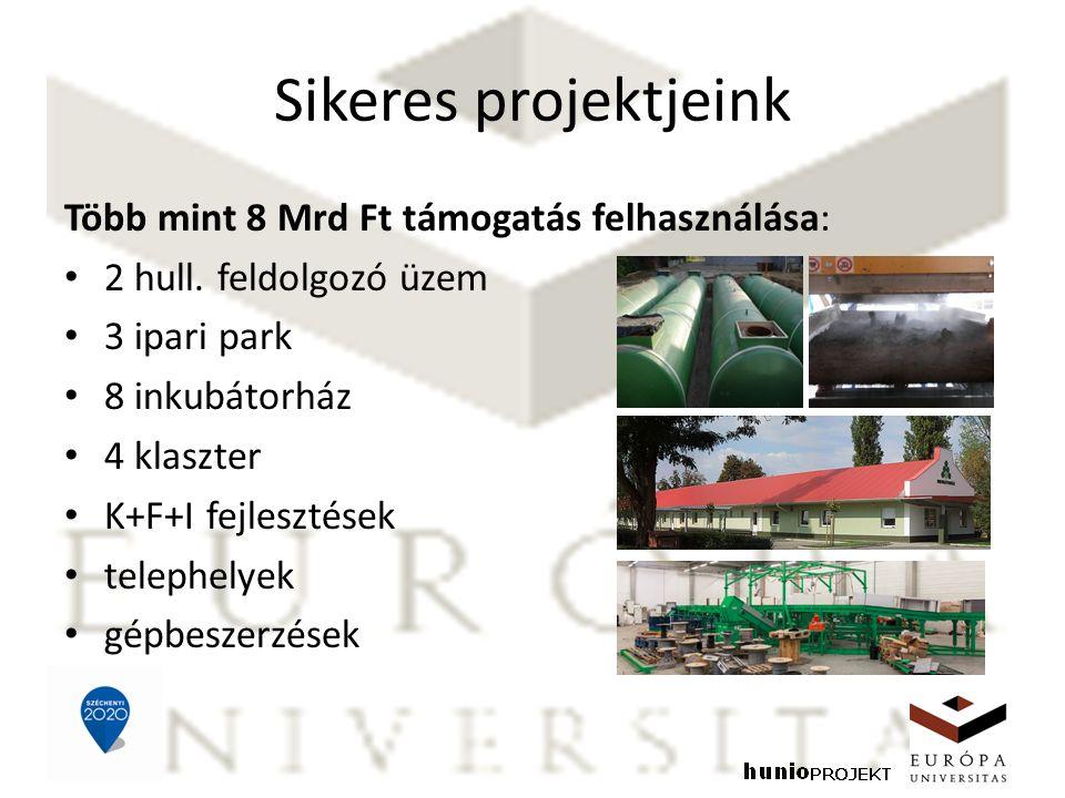 Sikeres projektjeink Több mint 8 Mrd Ft támogatás felhasználása: 2 hull. feldolgozó üzem 3 ipari park 8 inkubátorház 4 klaszter K+F+I fejlesztések tel