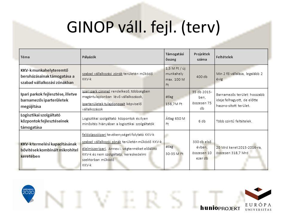 GINOP váll. fejl. (terv) TémaPályázók Támogatási összeg Projektek száma Feltételek KKV-k munkahelyteremtő beruházásainak támogatása a szabad vállalkoz